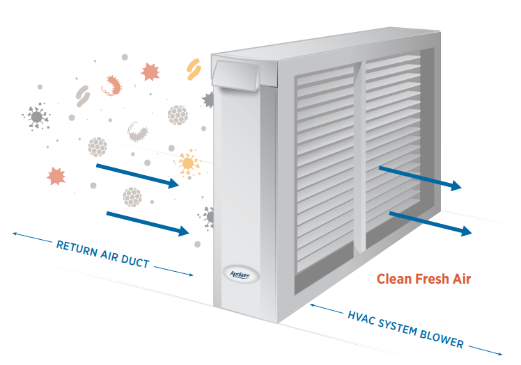 Aprilaire indoor air cleaner purifier that uses HVAC systems to clean viruses, bacteria, dust and more from air inside a home, photo courtesy of aprilairepartners.com