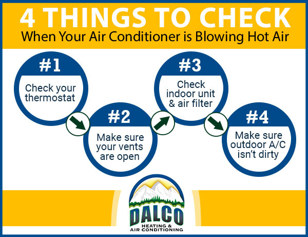 Graphic image showing the 4 things a homeowner should check when their A/C is blowing hot air, simple troubleshooting fixes to a broken air conditioner