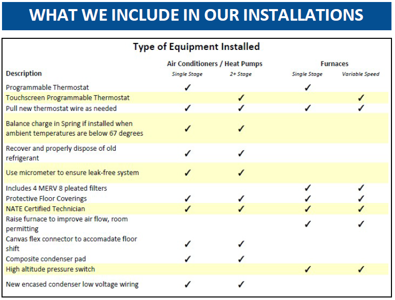 List of what is included with installation of a new furnace from DALCO Heating and AC in Denver, CO